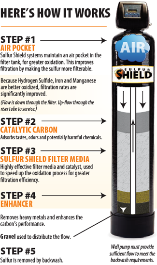 The Water Store Sulfur Filters And Removal